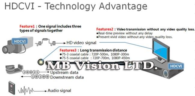 Какви са предимствата на HD-CVI камерите на Dahua?